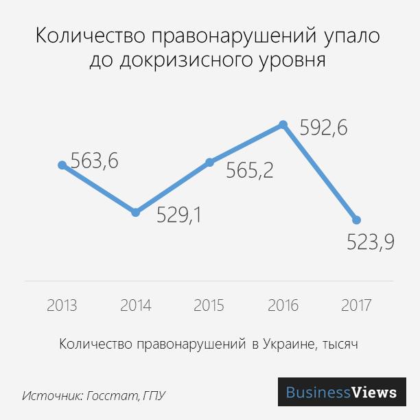 количество правонарушений в Украине