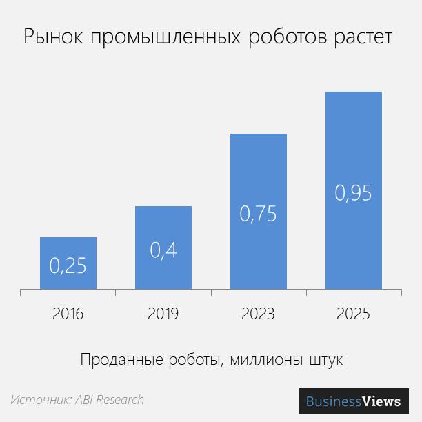 рынок промышленных роботов