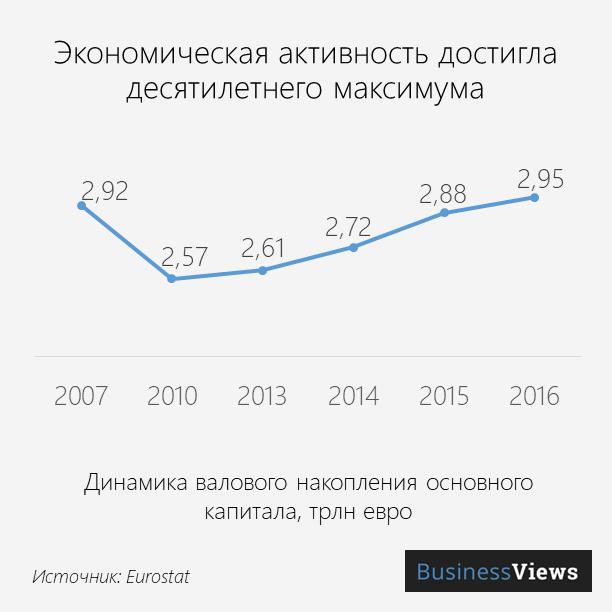 Economy activity