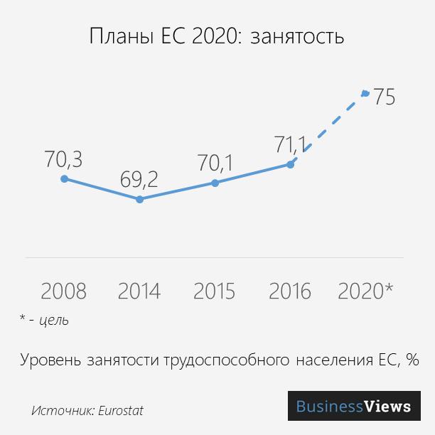 EU 2020 Plans employment