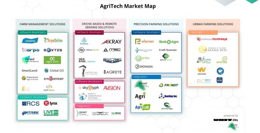 карта agri tech стартапов Украины