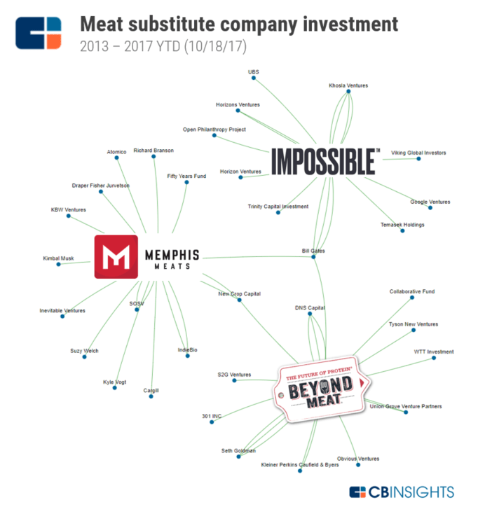 Meat substitute company investment