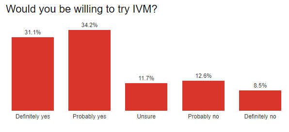 Would you be willing to try IVM