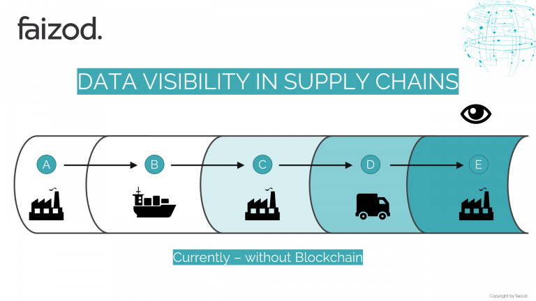Data-Visibility-in-Supply-Chains