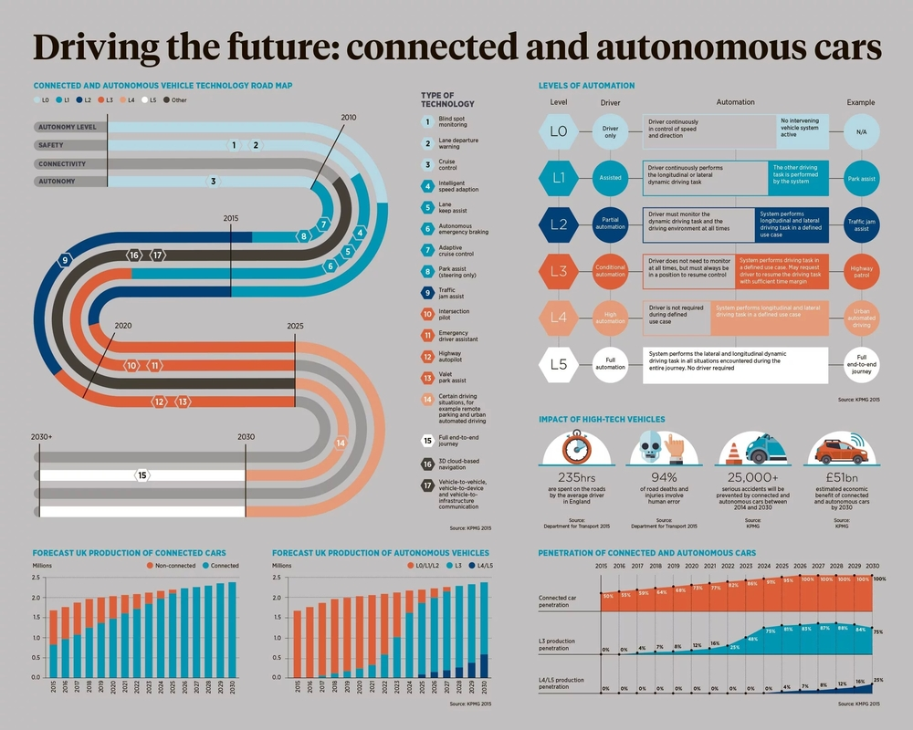 driving-the-future