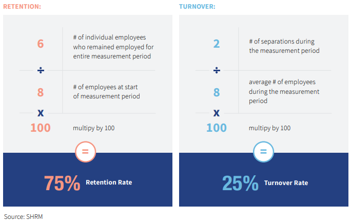 retention and turnover