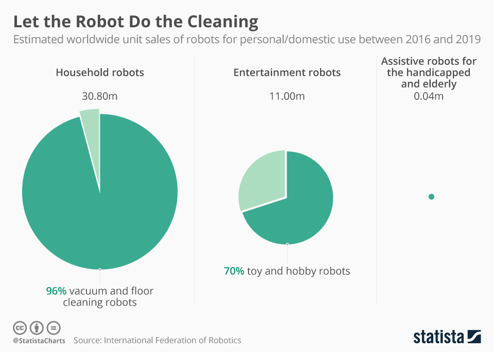 Let the Robot Do the Cleaning