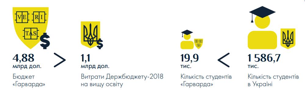 соотношение бюджета гарварда и госрасходов на высшее образование в Украине