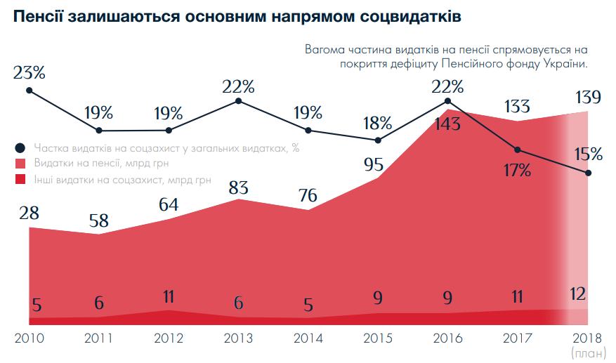 динамика соцрасходов в Украине