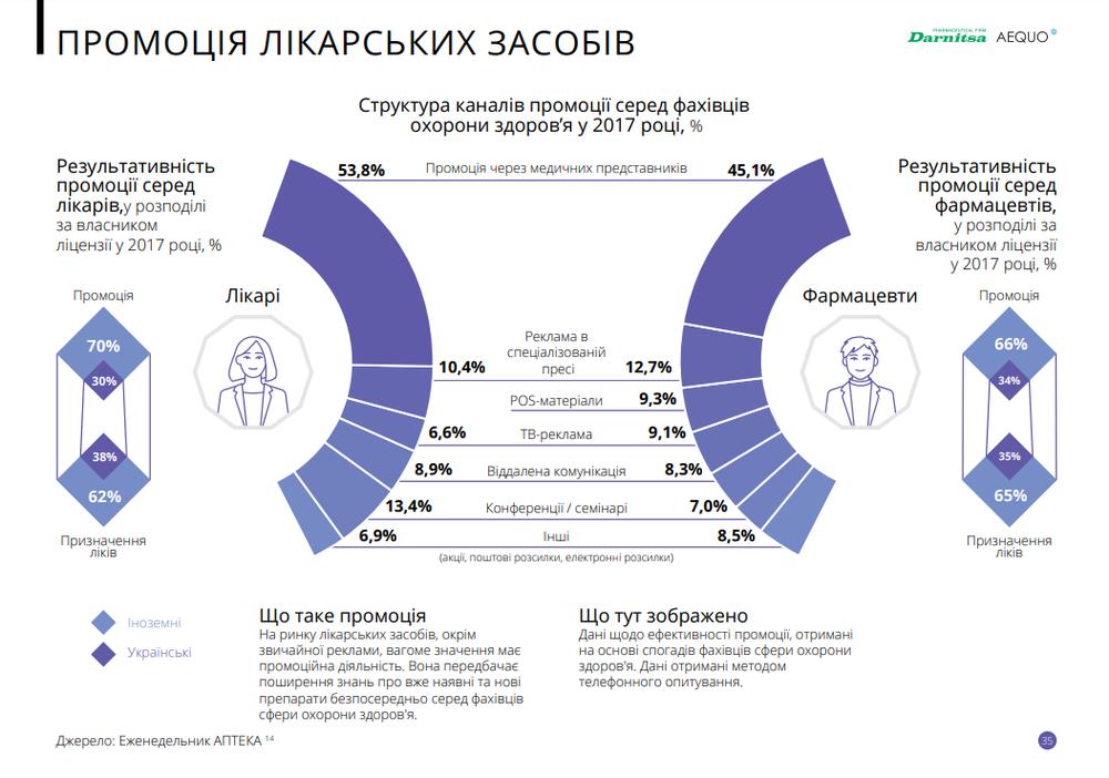 промоция лекарств в Украине