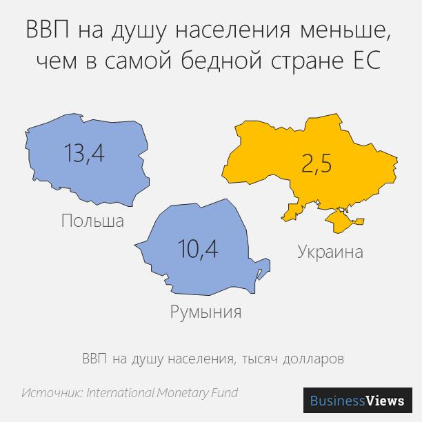 ВВП Украины на душу населения