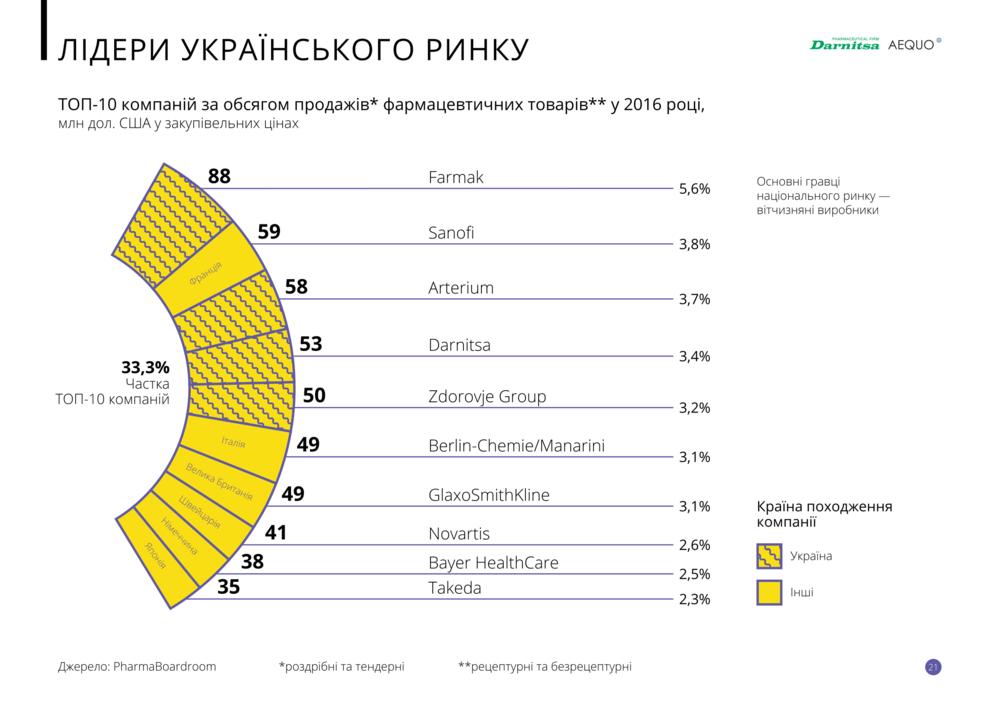 Топ-10 компаний по объему продаж фармтоваров