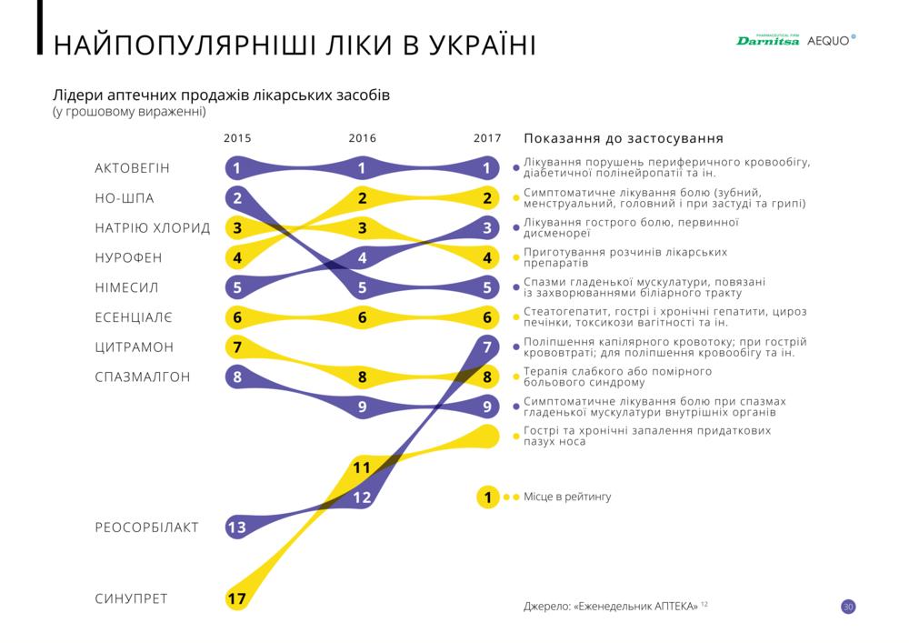 Какие лекарства были популярными среди украинцев