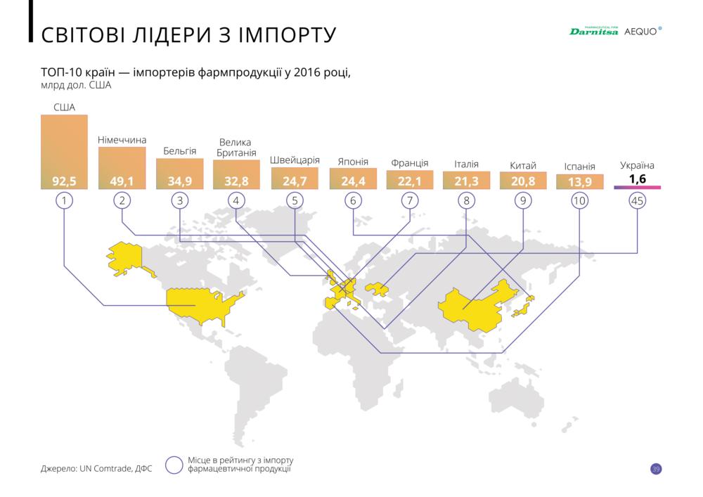 Десятка топовых стран по импорту фармпродукции