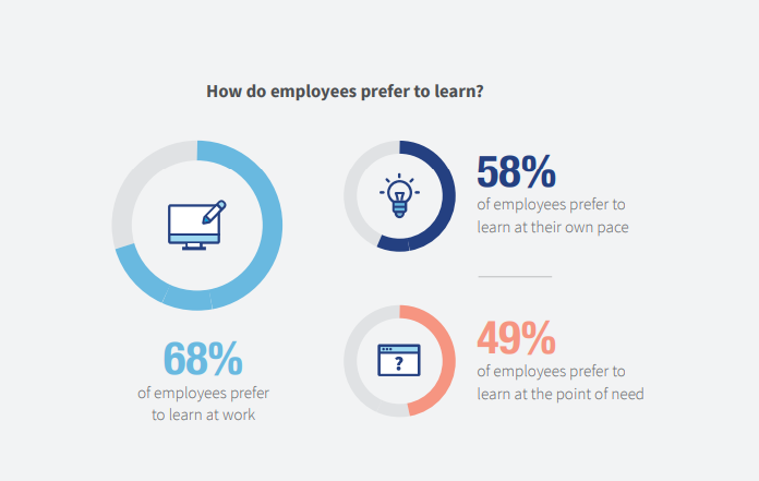 How do employees prefer to learn