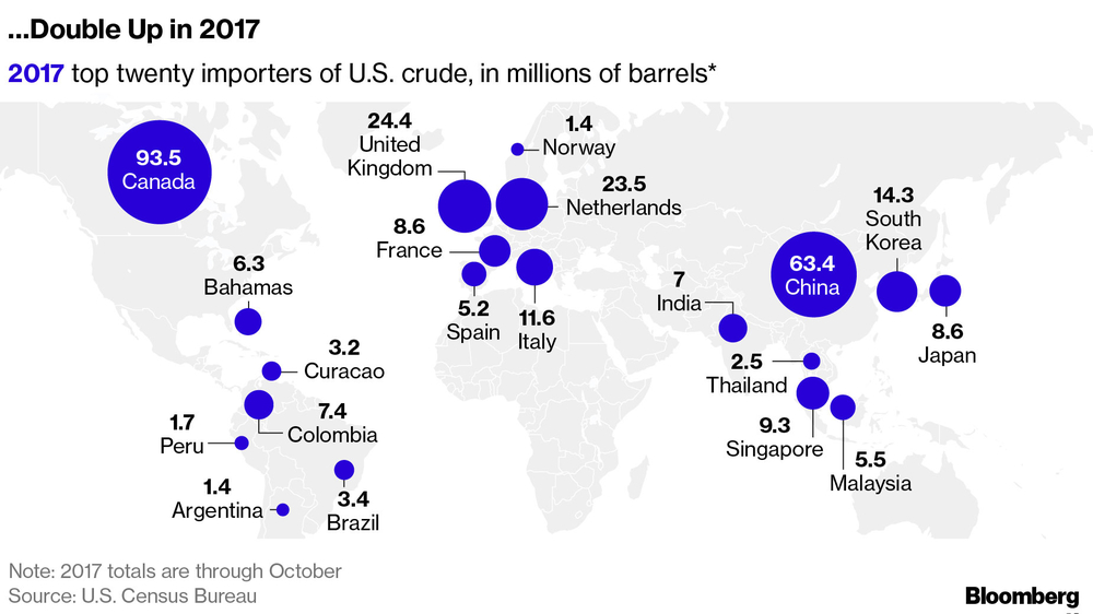 us gas importers