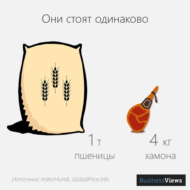 стоимость зерновых и хамона