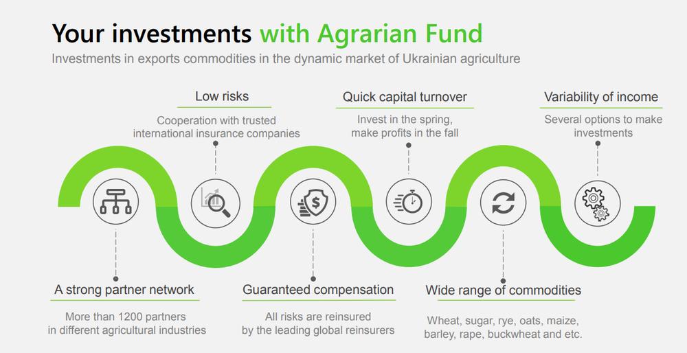 график инвестиции в агрофонд