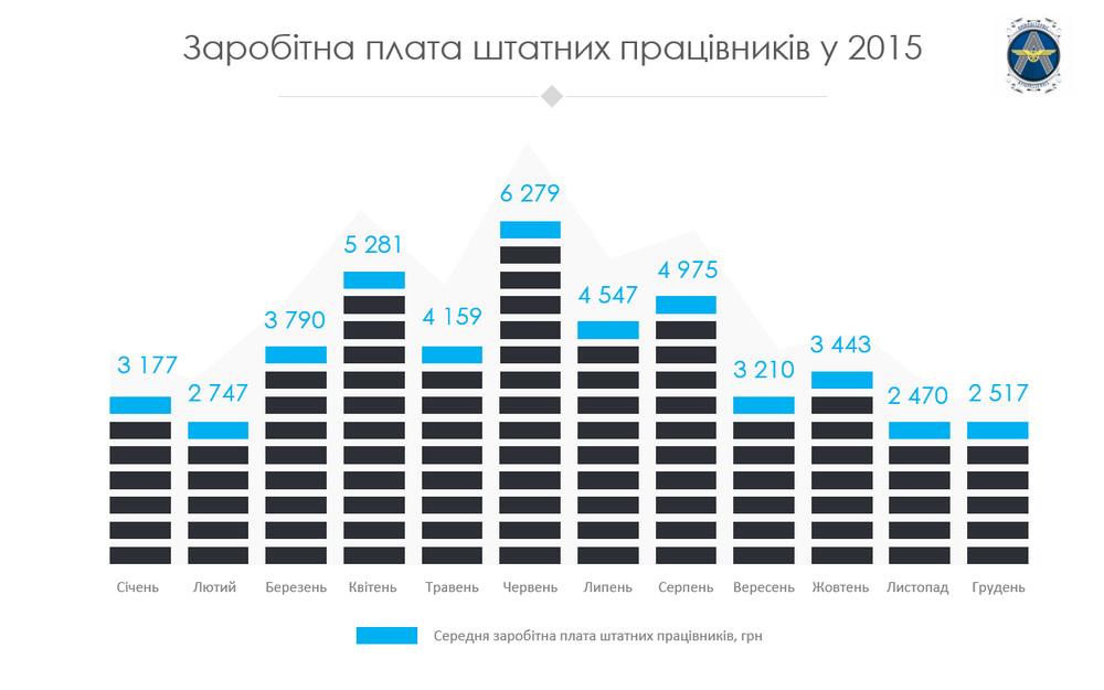 Киевпастранспорт зп сотрудников-штатников