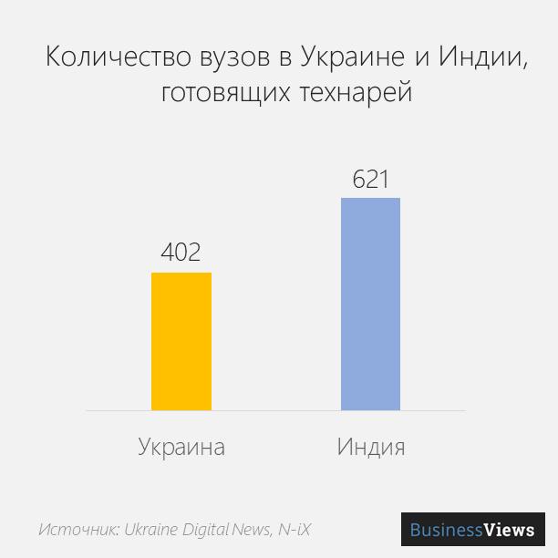 количество технических вузов в Украине и Индии