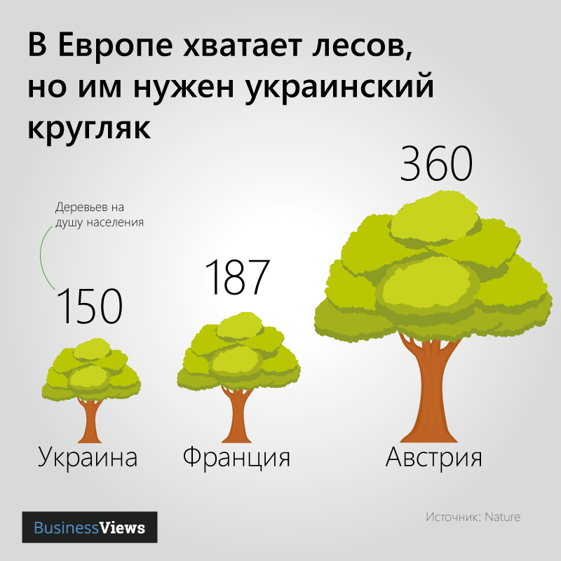 Деревьев на одного гражданина в Европе и Украине