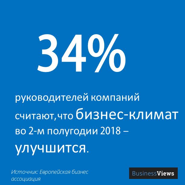 34% считают, что бизнес-климат улучшится