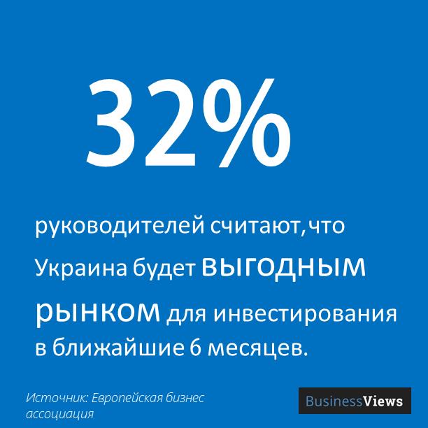 32% считают, Украина будет выгодным инвестрынком