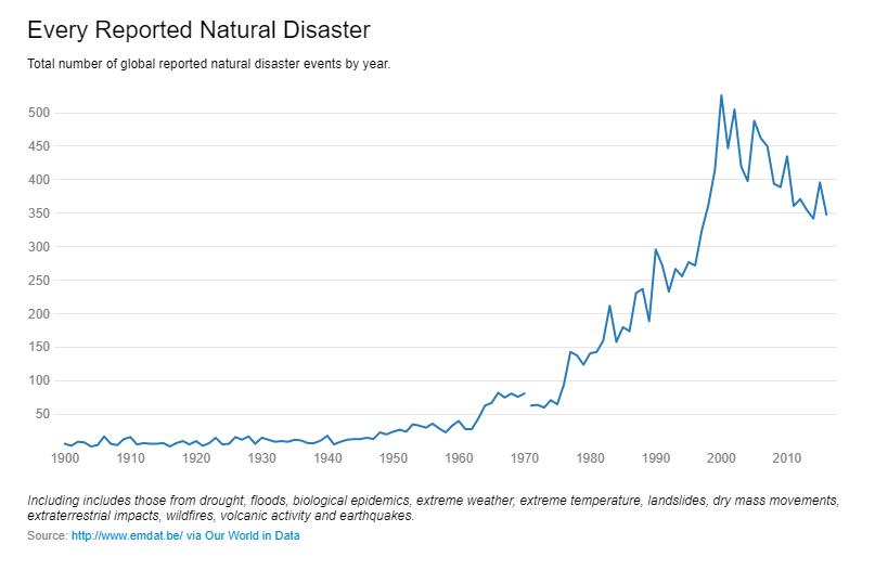 Количество катастроф