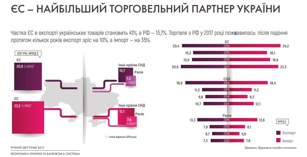 Экспорт и импорт Украины