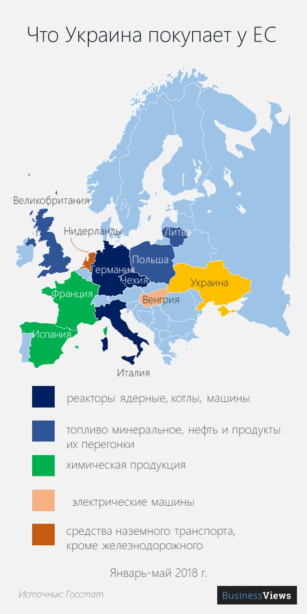 импорт Украины из ЕС