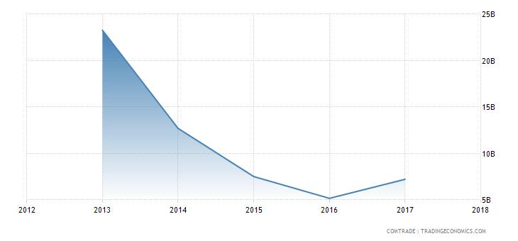 импорт Украины из России