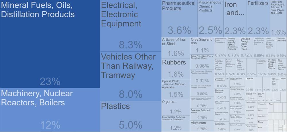 импорт Украины по категориям