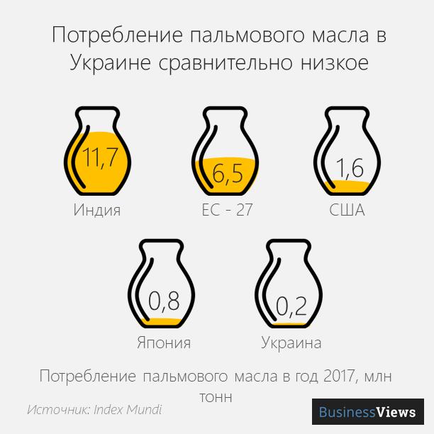 потребление масла по миру
