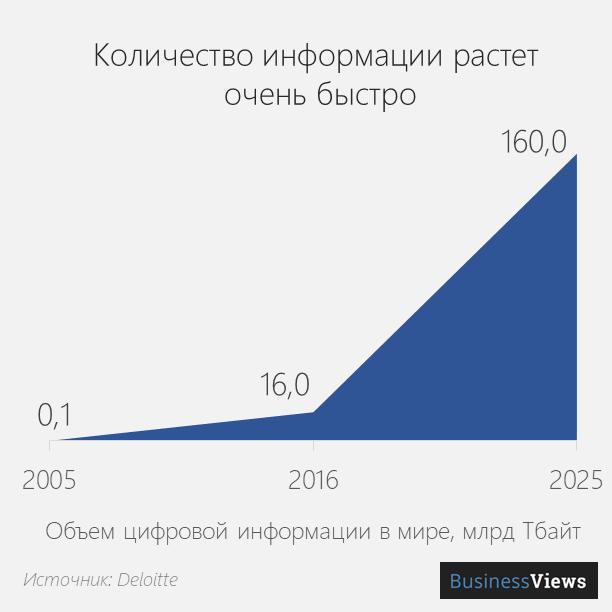 Количество информации растет