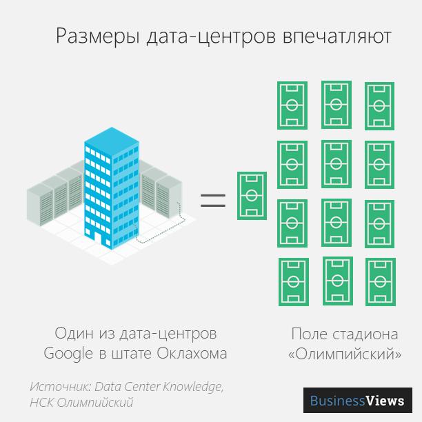 Размеры дата-центров