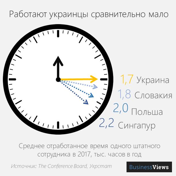 Сколько работают украинцы