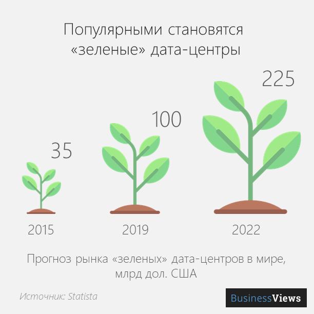 Зеленые дата-центры