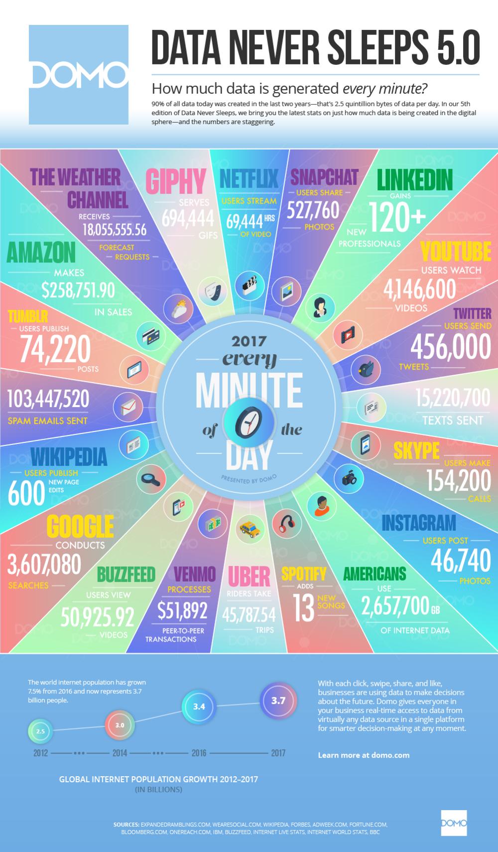 Сколько данных производится в минуту