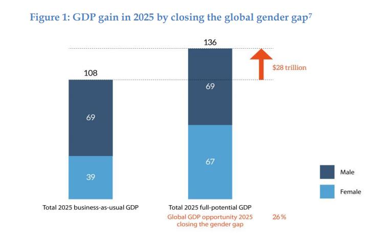 Какой вклад в ВВП могли бы сделать женщины
