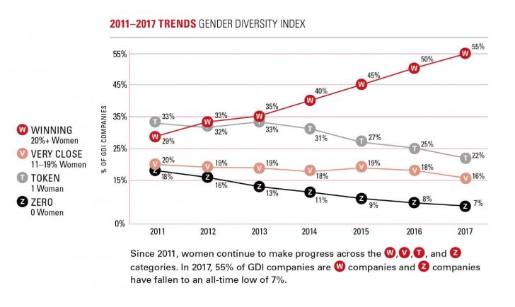 Индекс гендерного разнообразия