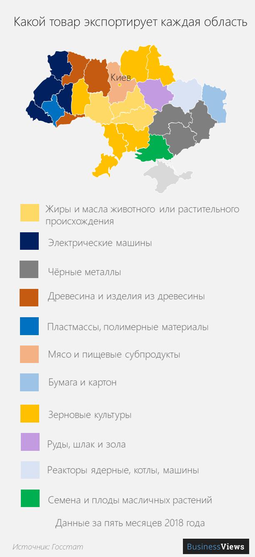 экспор по областям