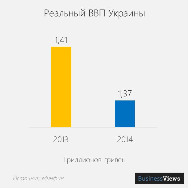 реальный ввп Украины