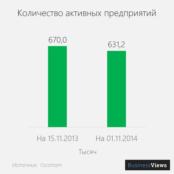 количество закрывшихся предприятий в Украине