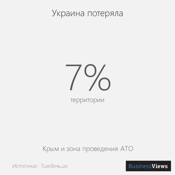 сколько территорий оккупировала Россия