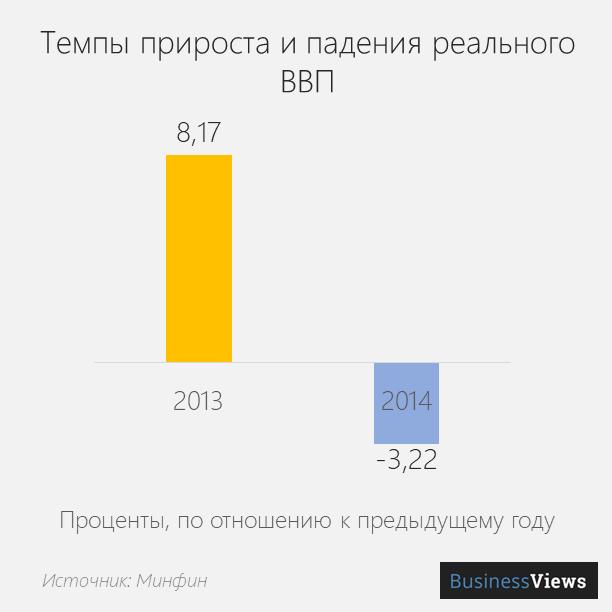 падение ВВП Украины