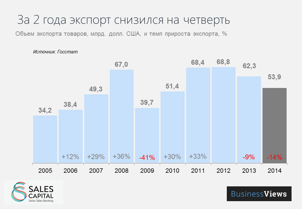 Ukraine's exports in 2014 fell by a quarter