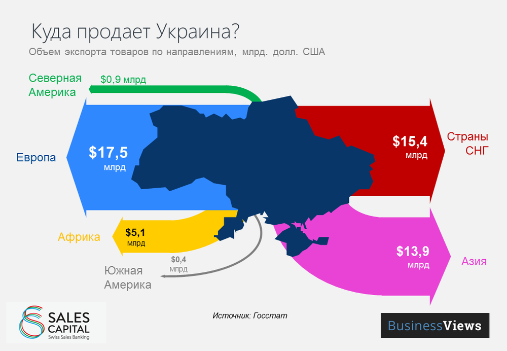 Ukraine exports destination in 2014