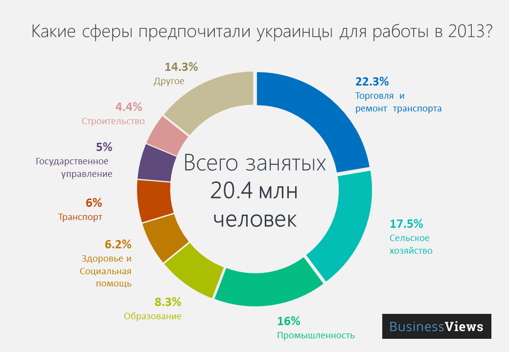 What areas of Ukrainians prefer to work in 2013?