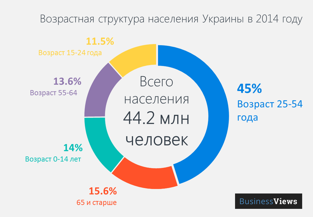 The age structure of the population of Ukraine in 2014
