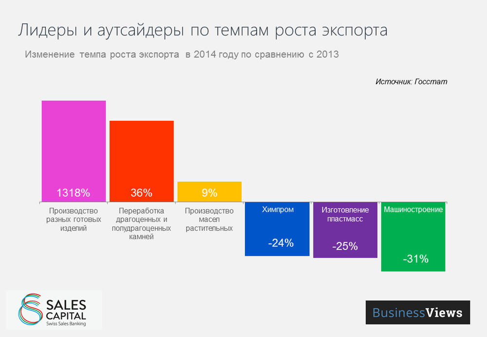 Leaders and Losers in the growth of exports in Ukraine 2014